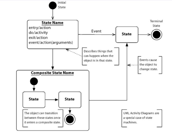 Diagram Of State Real Estate : State diagram asynchronous messaging research page of
